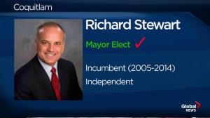 BC Civic Election: Richard Stewart declared winner in Coquitlam
